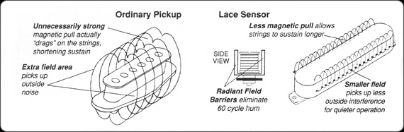 http://xhefriguitars.com/Parts/Plus_Parts_Electronics/lace_sensor_scan.jpg